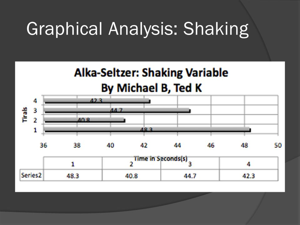 Graphical presentation of abc analysis