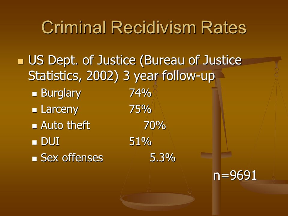 Assured, Sex offender recidivism statistics
