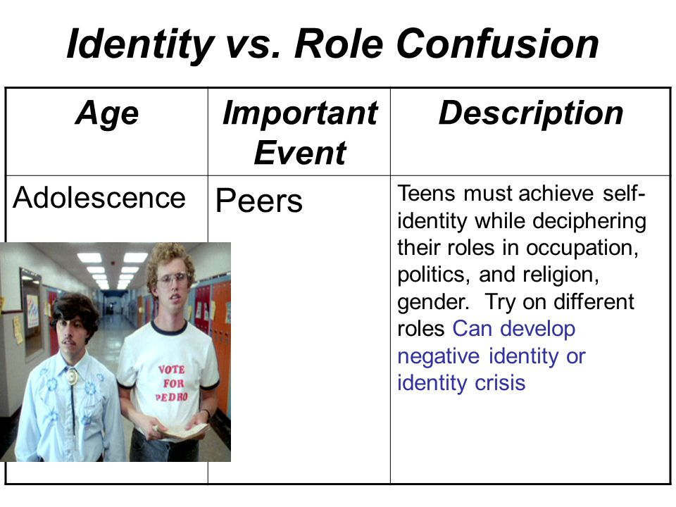 identity vs role confusion essay Personal theory of adolescent development  in this identity vs confusion stage,  an adolescent's self-identity will determine their personal role and status.