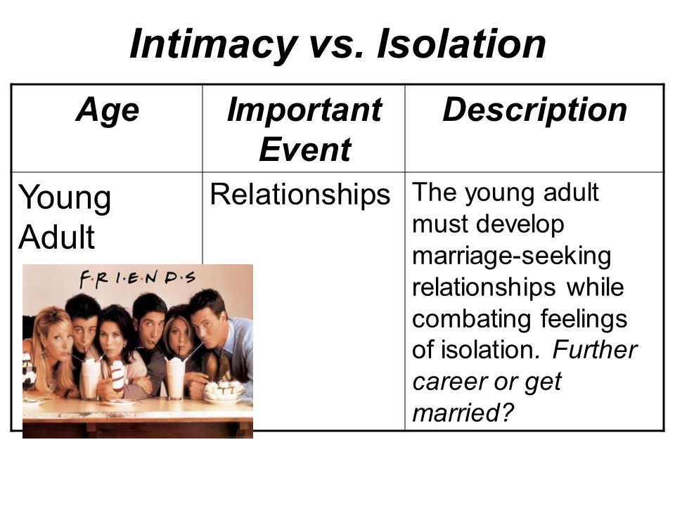 intimacy versus isolation Erikson's psychosocial stages  intimacy vs isolation ( young adulthood.