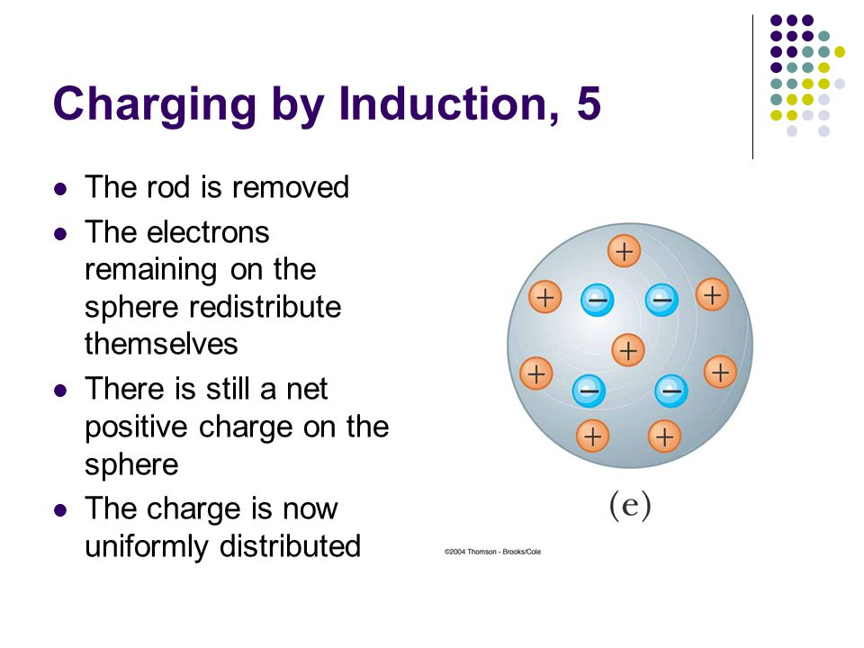 Charging by Induction, 5 The rod is removed