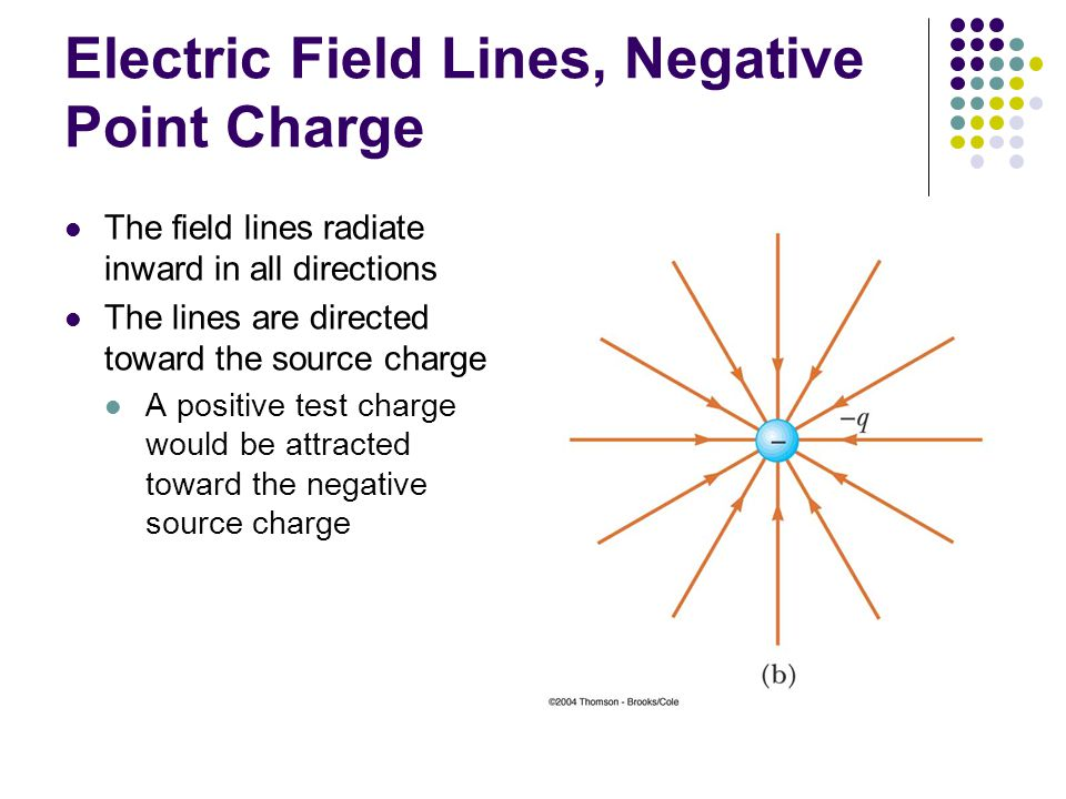 Electric Field Lines, Negative Point Charge