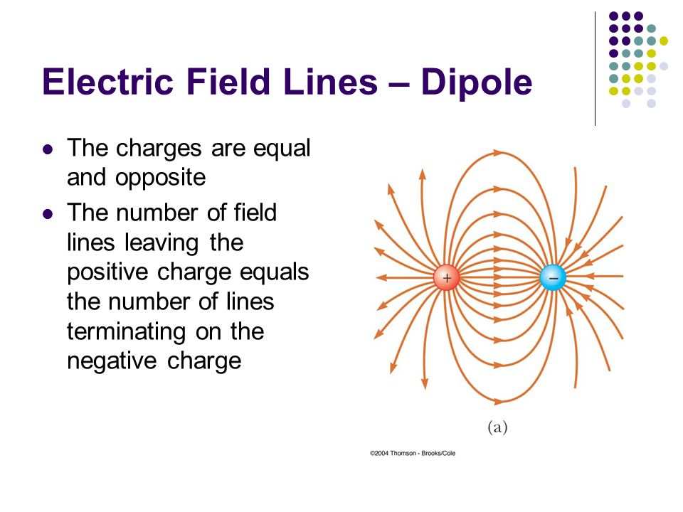 Electric Field Lines – Dipole