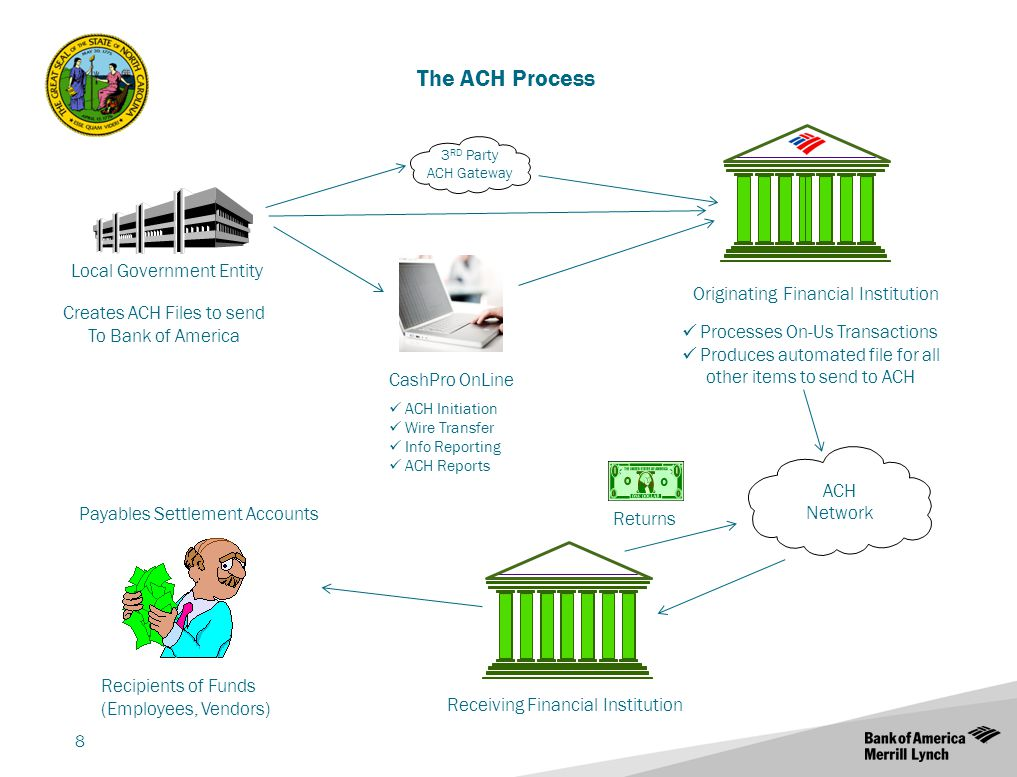 Investment association ppt download the ach process local government entity pooptronica