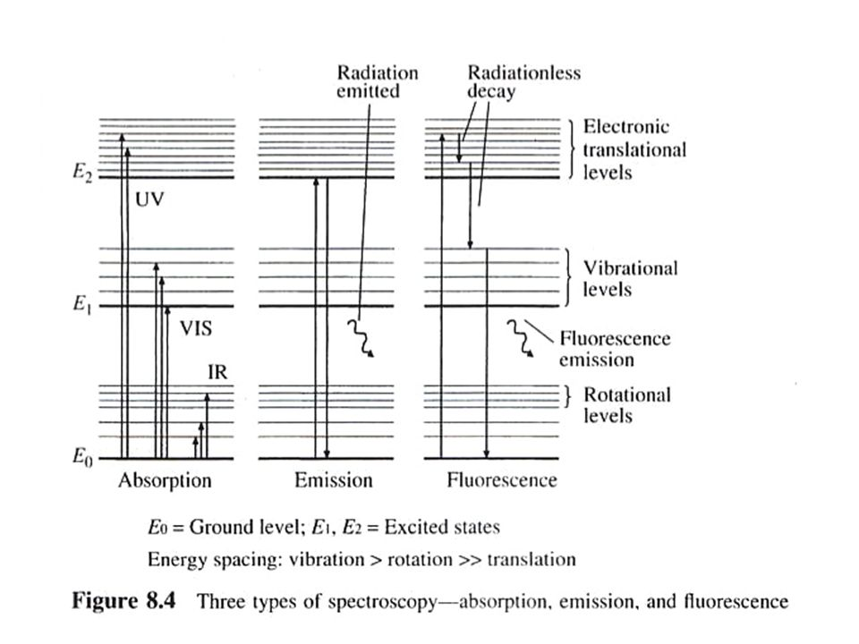 an introduction to the analysis of spectroscopy Molecular spectroscopy molecular spectroscopy analysis molecular spectroscopy analysis measures the spectrum response of molecules interacting with various frequencies and energy.