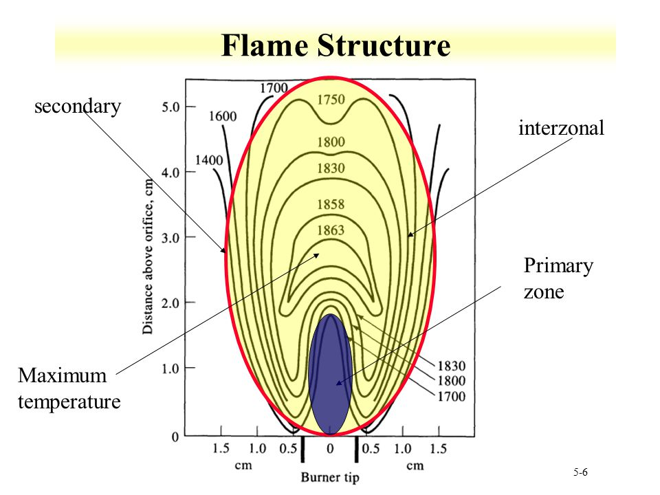 Flame Structure secondary interzonal Primary zone Maximum temperature