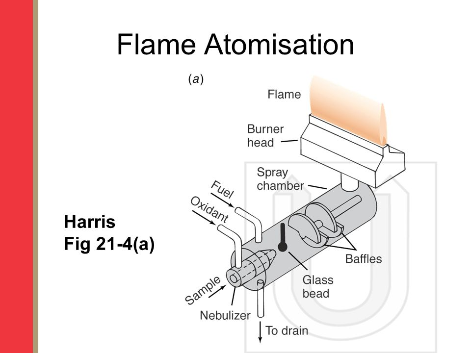 Flame Atomisation Harris Fig 21-4(a)