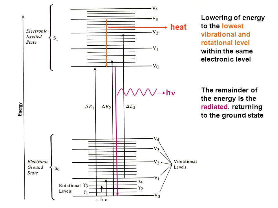 Lowering of energy to the lowest vibrational and rotational level within the same electronic level