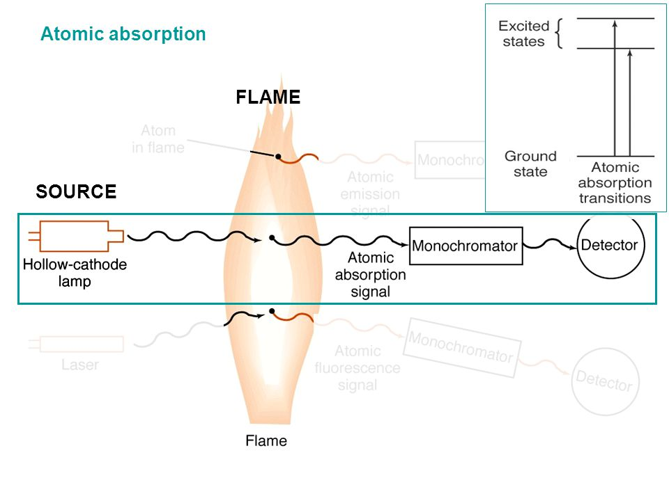 Atomic absorption FLAME SOURCE