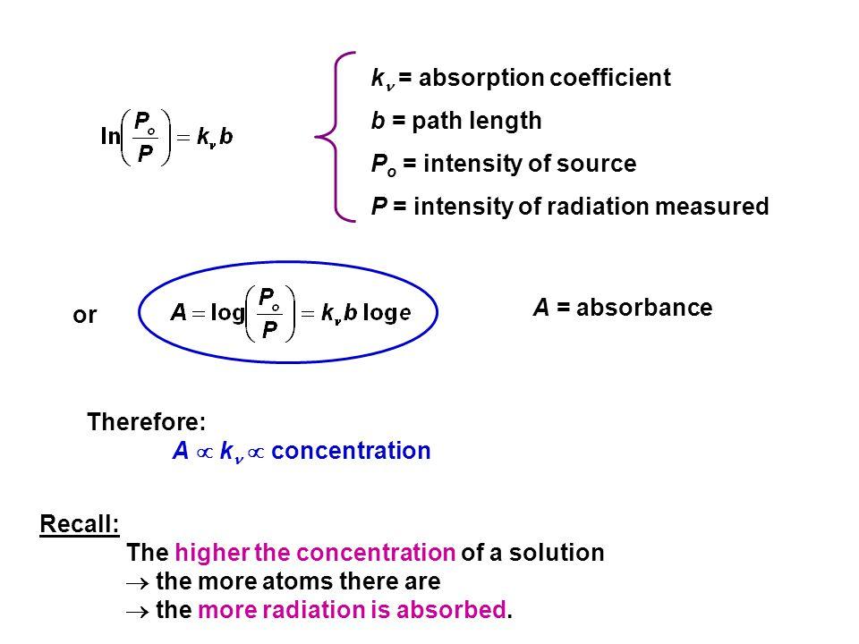 k = absorption coefficient