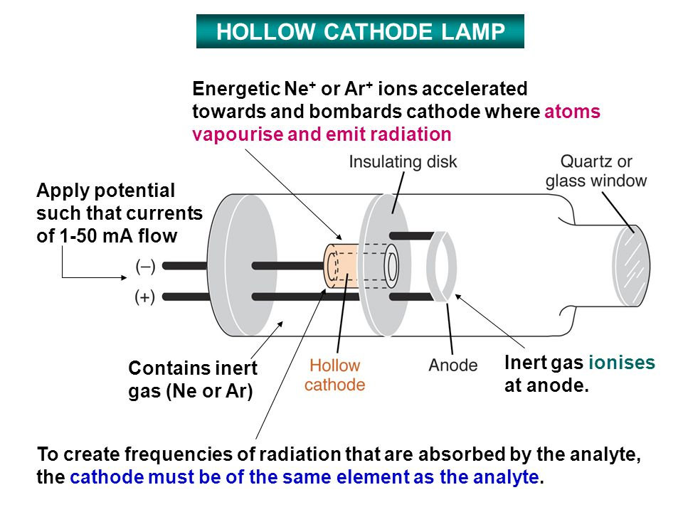 HOLLOW CATHODE LAMP Energetic Ne+ or Ar+ ions accelerated towards and bombards cathode where atoms vapourise and emit radiation.