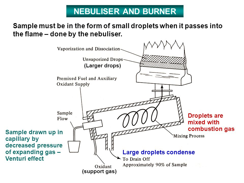 NEBULISER AND BURNER Sample must be in the form of small droplets when it passes into the flame – done by the nebuliser.