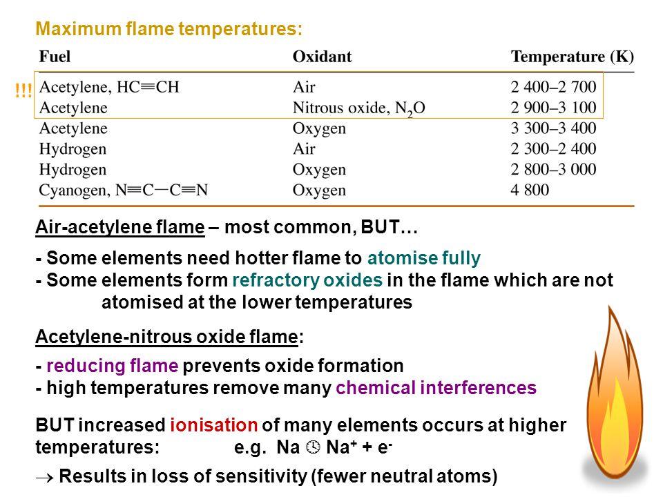 Maximum flame temperatures: