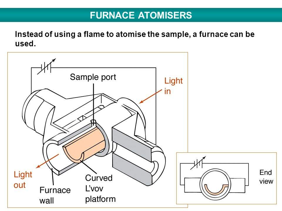 FURNACE ATOMISERS Instead of using a flame to atomise the sample, a furnace can be used.