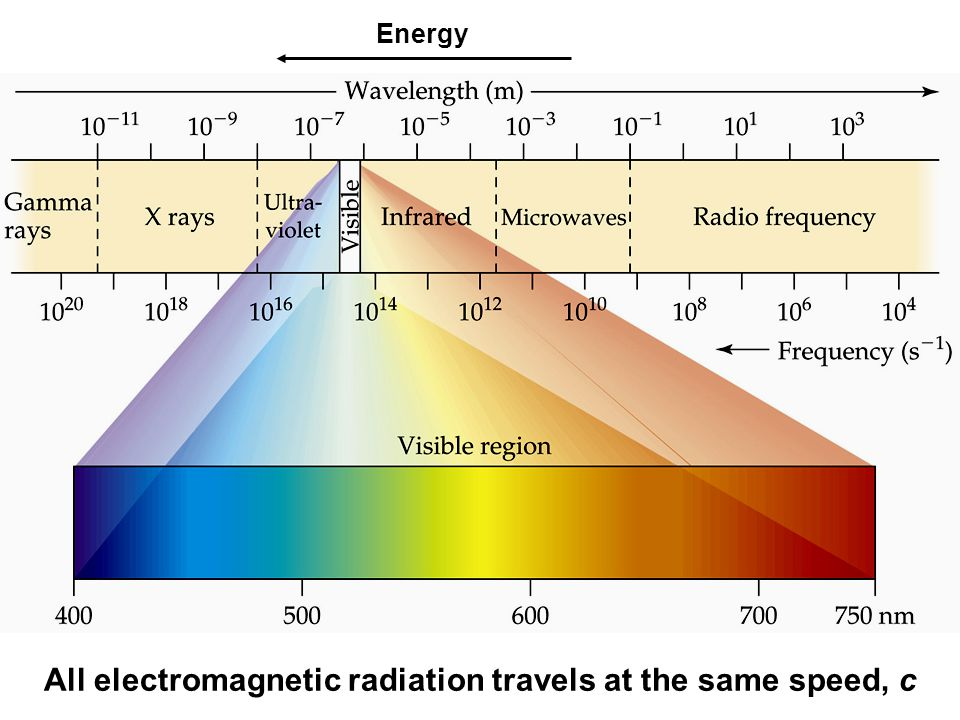 All electromagnetic radiation travels at the same speed, c