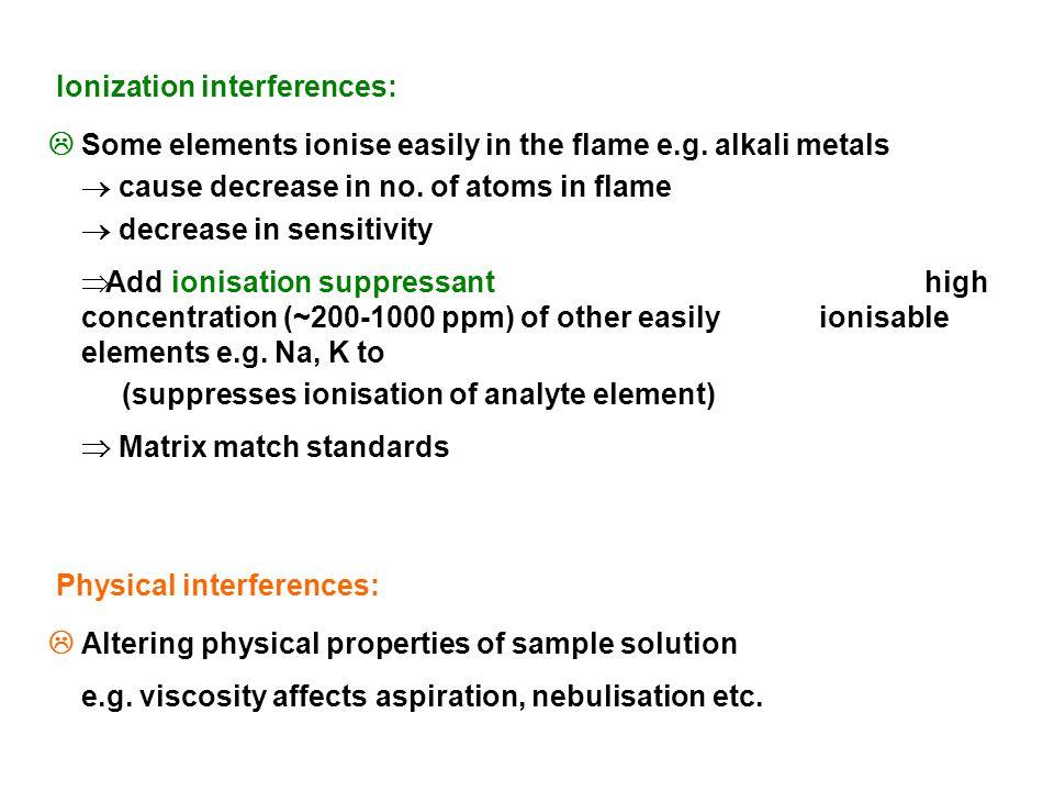 Ionization interferences: