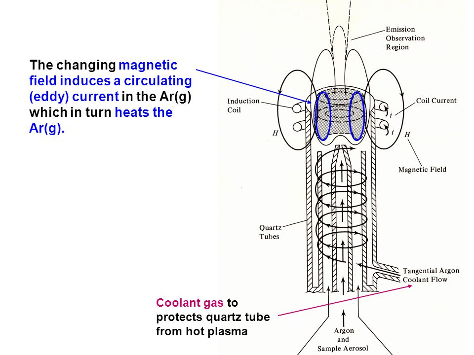 The changing magnetic field induces a circulating (eddy) current in the Ar(g) which in turn heats the Ar(g).