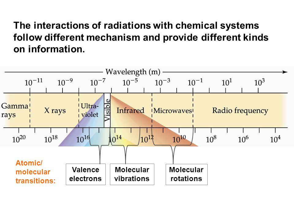 The interactions of radiations with chemical systems follow different mechanism and provide different kinds on information.