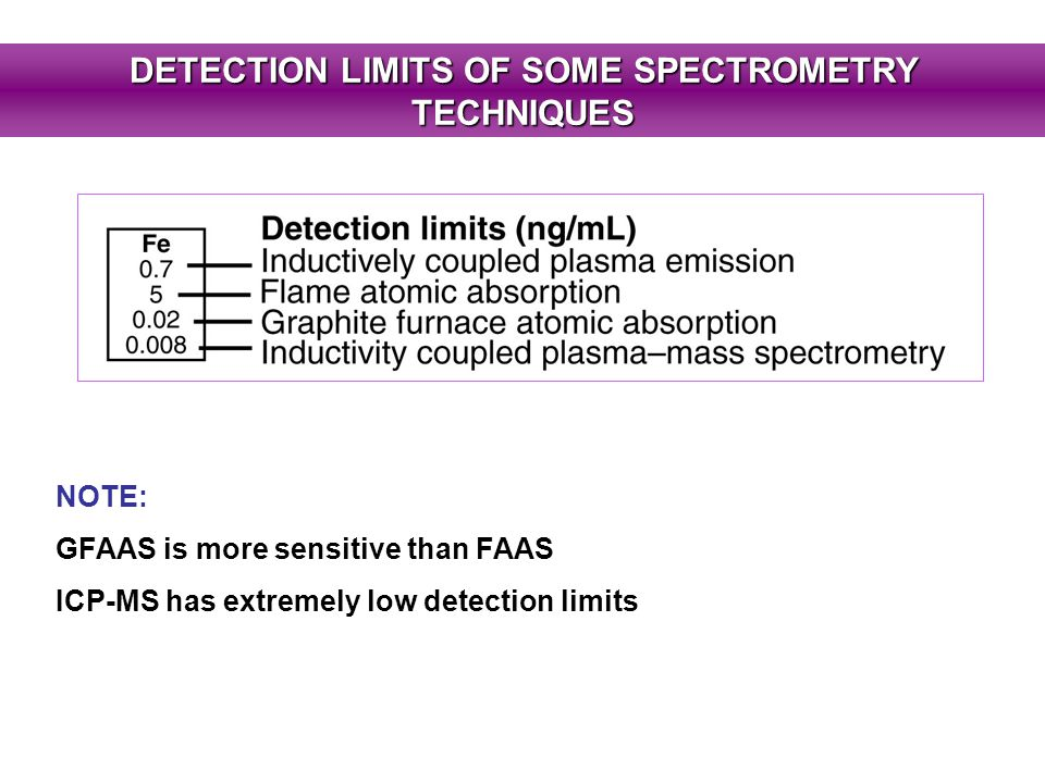 DETECTION LIMITS OF SOME SPECTROMETRY TECHNIQUES