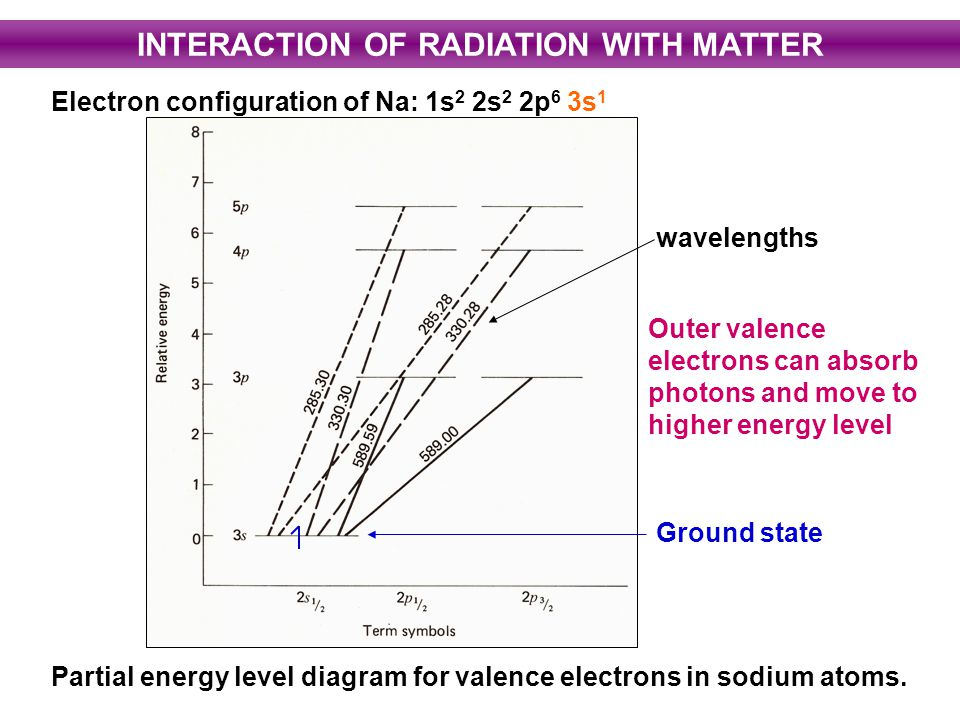 electromagnetic radiation and valence electrons What do we mean by electromagnetic radiationgive several examples of different sorts of electromagnetic radiation 4 why do we believe that the valence electrons of cal-cium and potassium reside in the 4s orbital rather than in the 3d orbital.