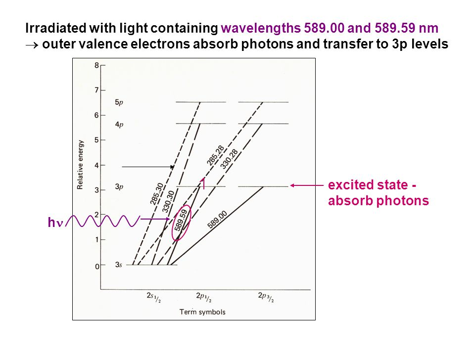 Irradiated with light containing wavelengths 589. 00 and 589