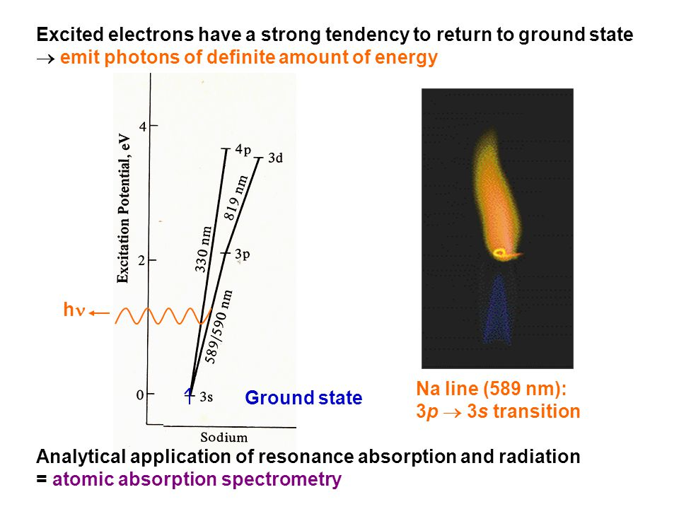 Excited electrons have a strong tendency to return to ground state  emit photons of definite amount of energy