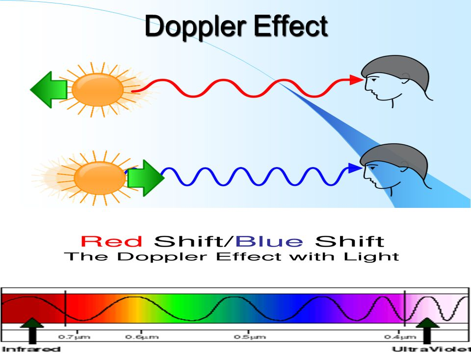 the doppler effect essay Your example of a term paper on doppler effect topics and ideas highly qualified writers will write a 100% term paper or essay of high quality for you.