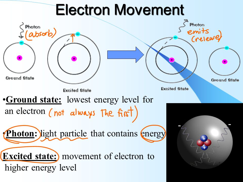 Electron Movement Ground State A Lowest Energy Level For An Electron besides Static Electricity Worksheet Answer Key in addition Respiration To Release The Energy Stored In Glucose C The Plants C Like Animals C Use The Reverse Process Of Respiration together with F Large additionally Activities To Reinforce Energy Transformation. on light and energy worksheet