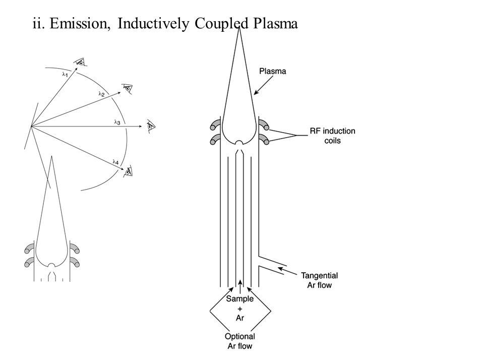 ii. Emission, Inductively Coupled Plasma