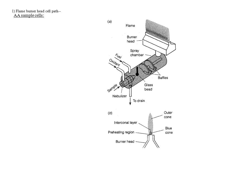 1) Flame burner head cell path--