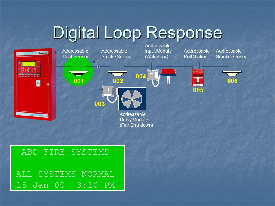 Digital Loop Response ABC FIRE SYSTEMS