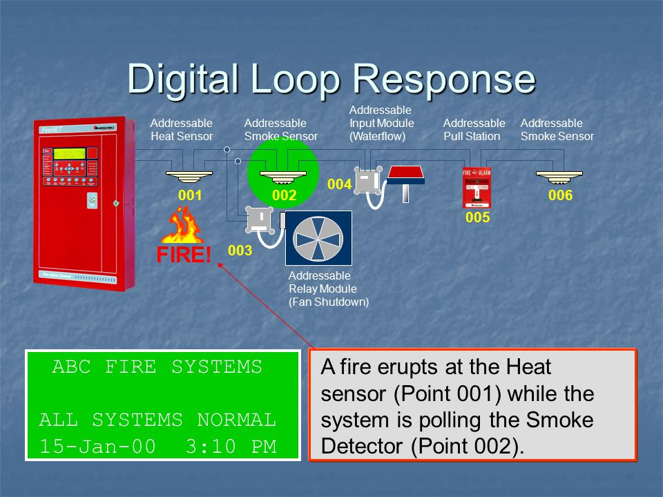 Digital Loop Response FIRE! ABC FIRE SYSTEMS