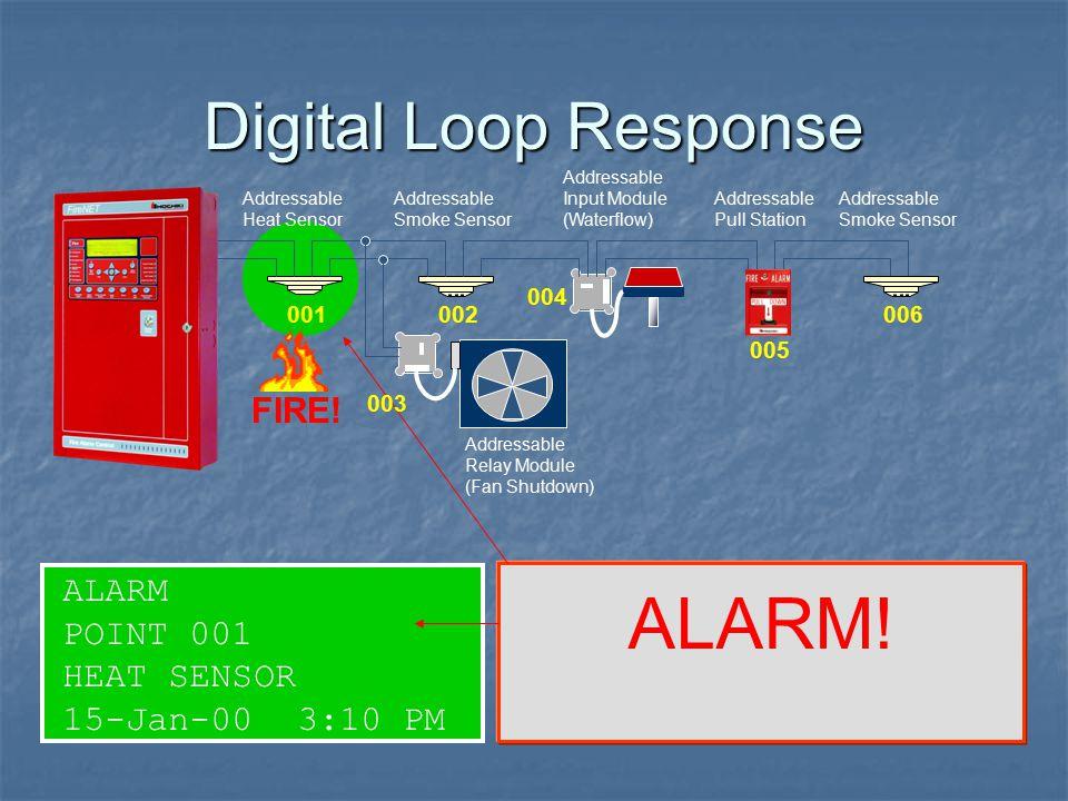 ALARM! Digital Loop Response FIRE! ALARM POINT 001