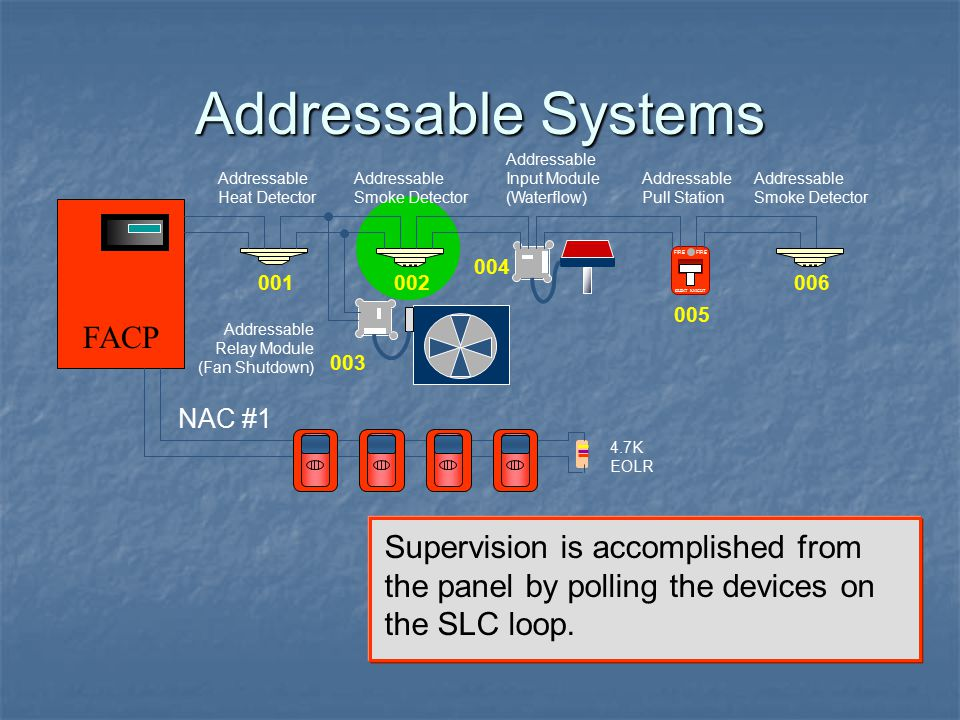 Addressable Systems FACP
