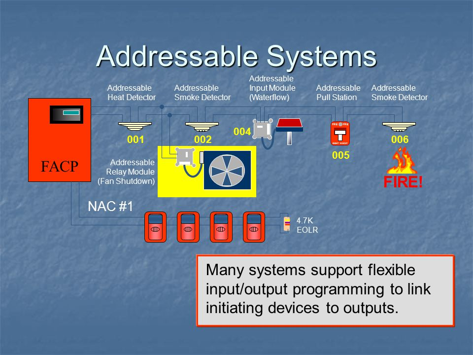 Addressable Systems FACP FIRE!