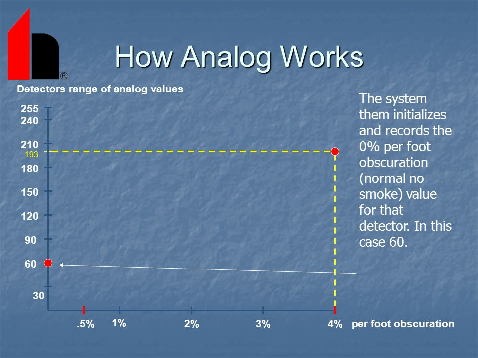 How Analog Works 1% 2% 3% 4% .5% per foot obscuration. 210. 60. 90. 120. 150. 180. 30. 240.