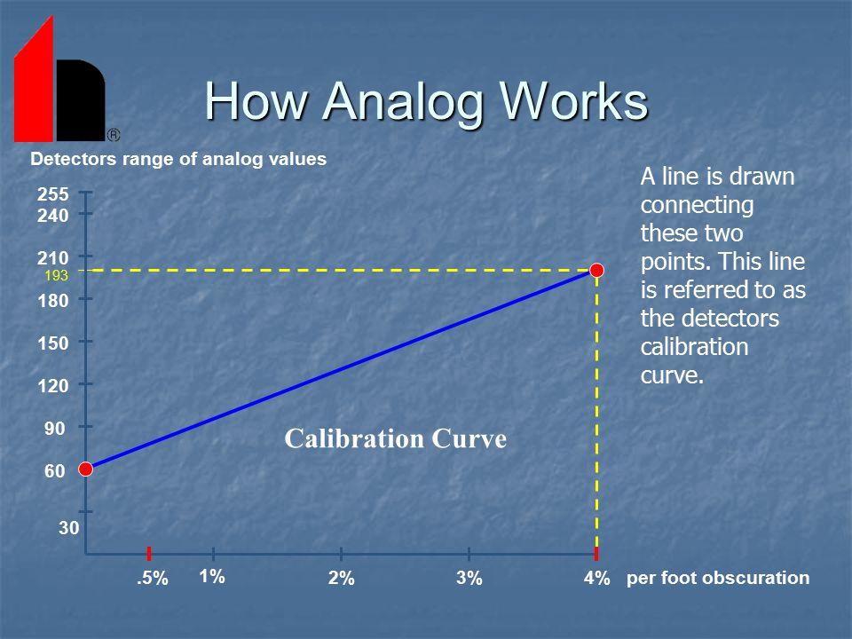 How Analog Works Calibration Curve