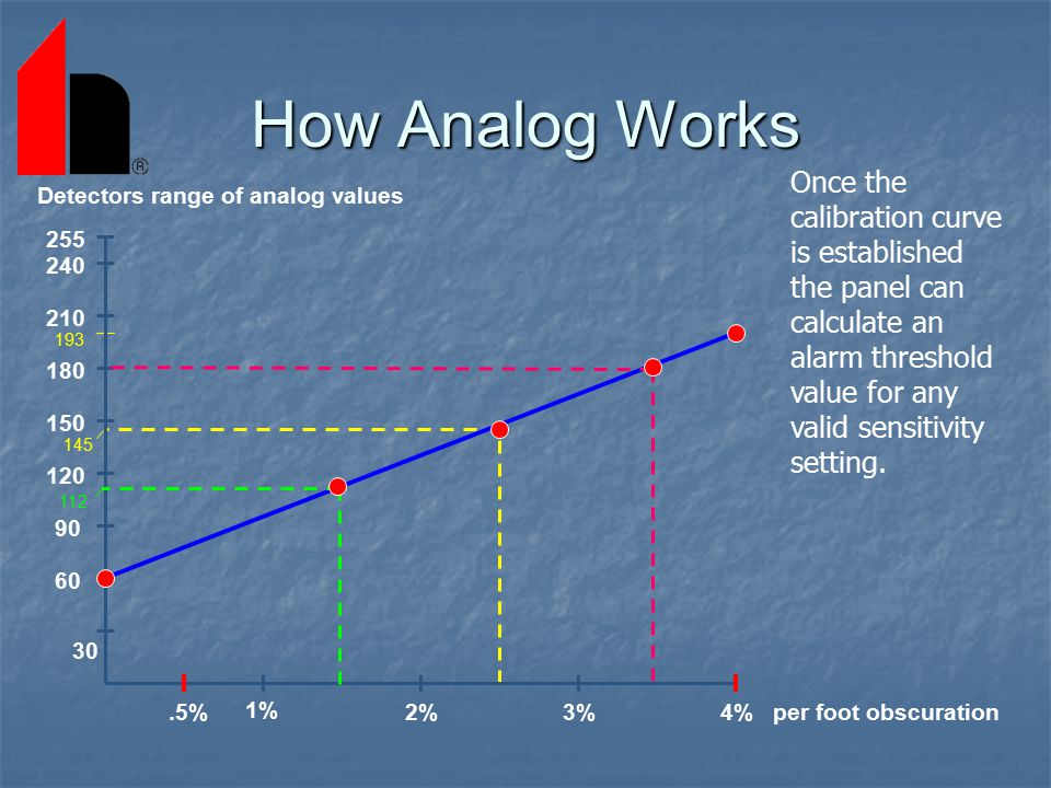 How Analog Works Once the calibration curve is established the panel can calculate an alarm threshold value for any valid sensitivity setting.