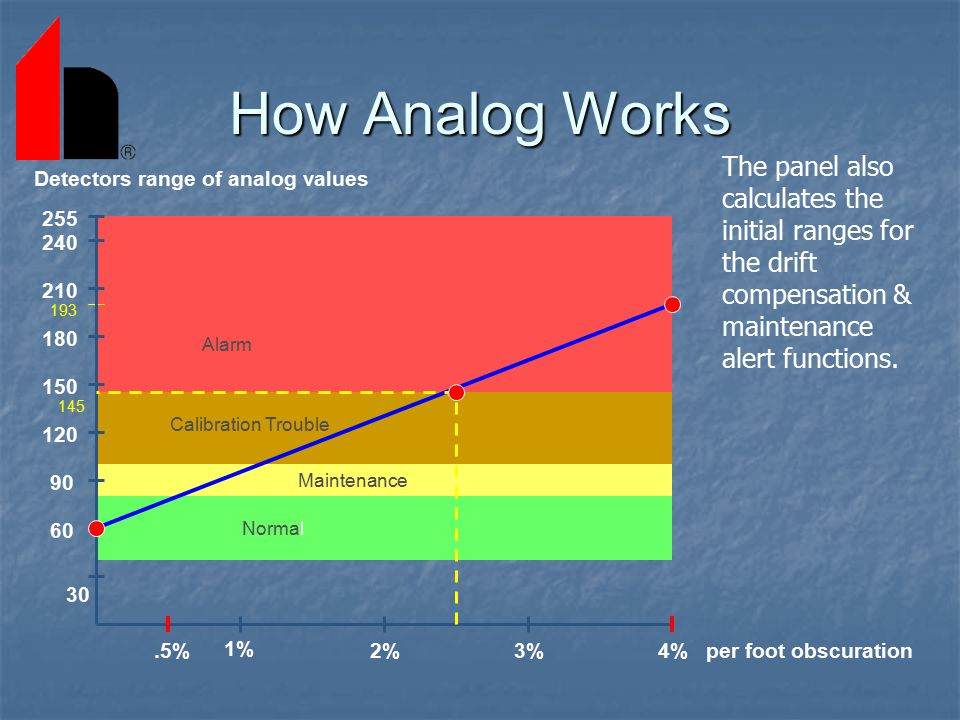 How Analog Works The panel also calculates the initial ranges for the drift compensation & maintenance alert functions.