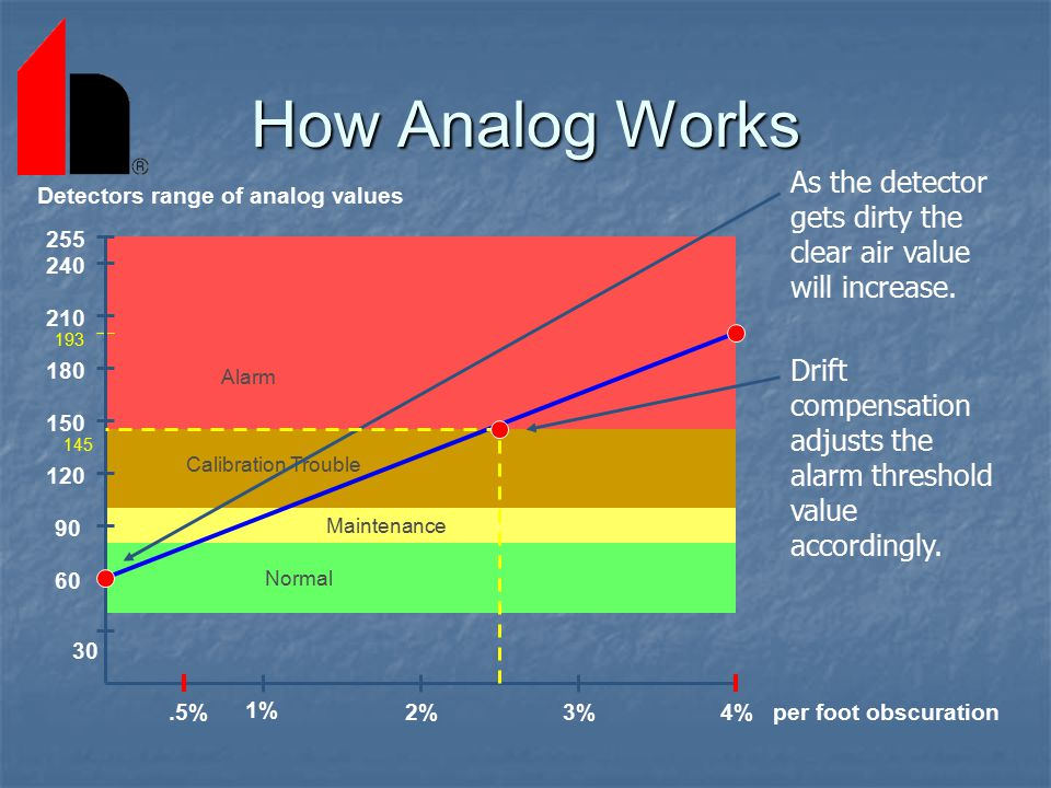 How Analog Works As the detector gets dirty the clear air value will increase. Drift compensation adjusts the alarm threshold value accordingly.