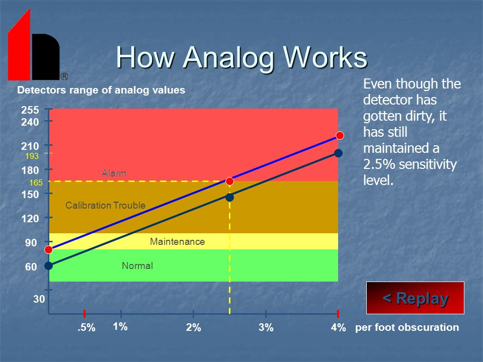 How Analog Works < Replay