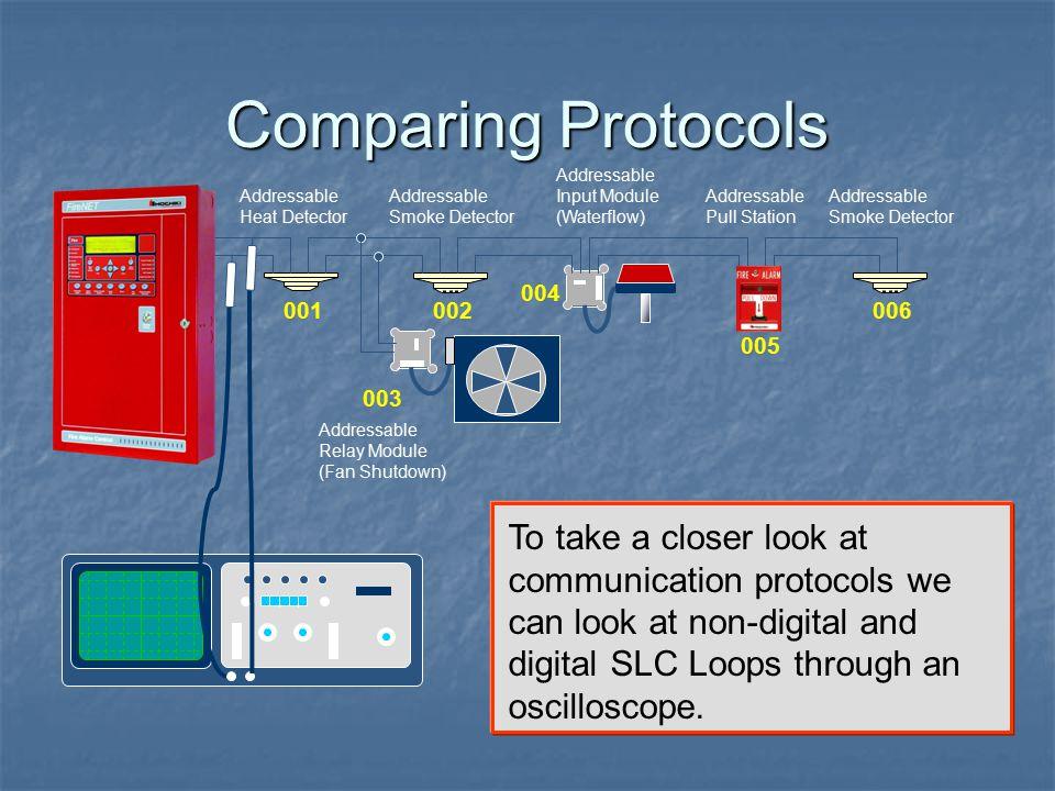 Comparing Protocols Addressable Input Module (Waterflow) Addressable Heat Detector. Addressable Smoke Detector.