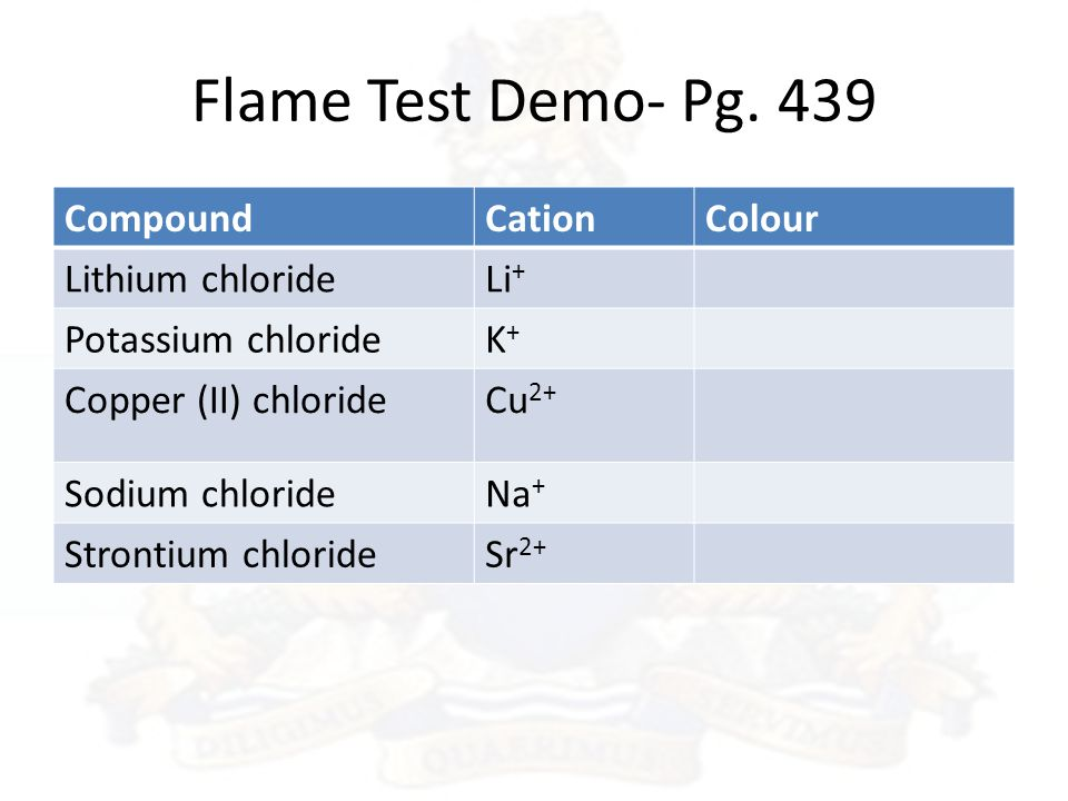 flame tests light emission spectrum Lesson 5: spectra to do the lab flame colors but not the emission spectra from the flame tests called absorption spectra because the light that emerges is.
