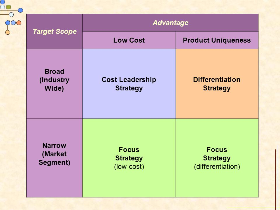 business strategy game low cost leadership shoes This increases your learning curve and shoes cost less  , bsg, bsg tips, business strategy game  we want to adopt the low-cost strategy can you .