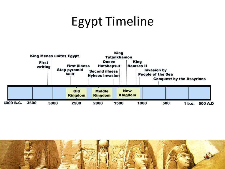 the rise of egypt chapter 2 lesson ppt download