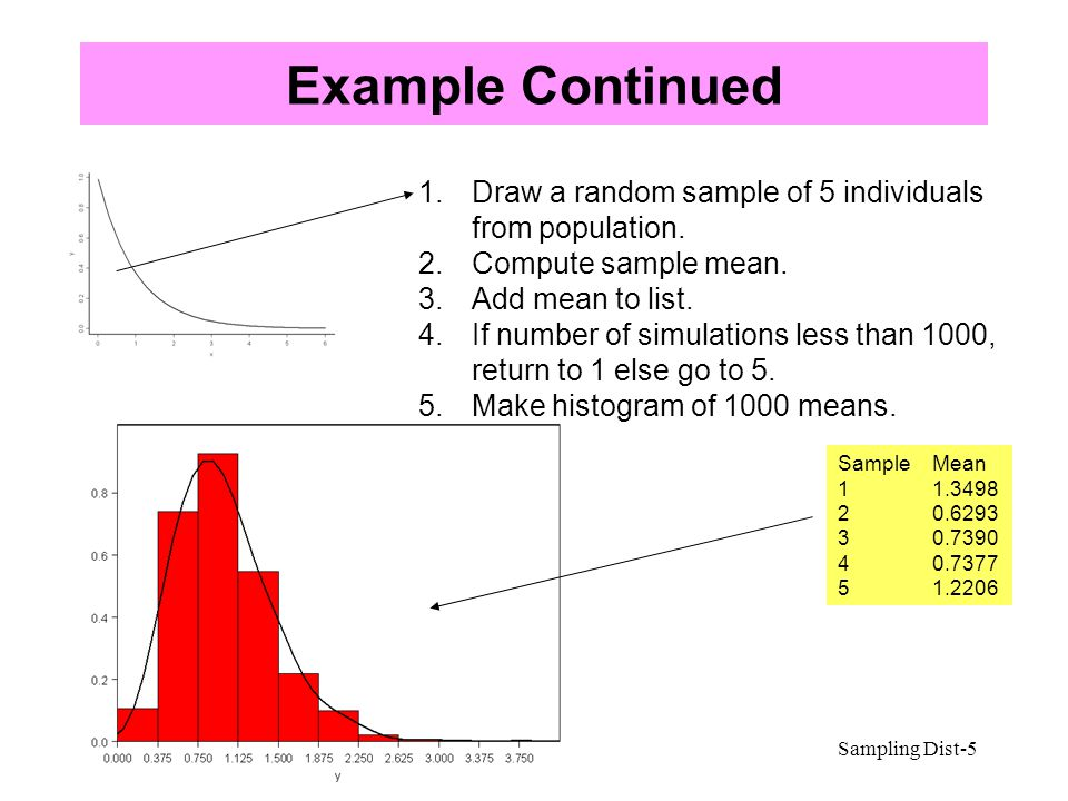 Example Continued Draw a random sample of 5 individuals from population. Compute sample mean. Add mean to list.