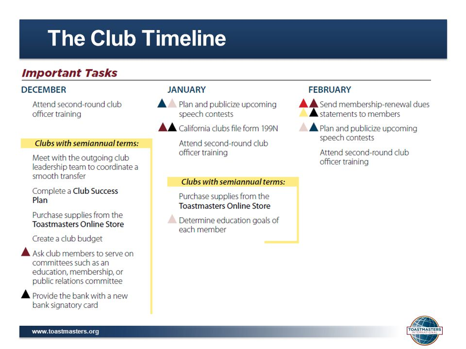 The Club Timeline
