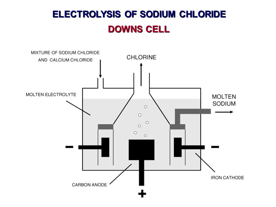 Knockhardy publishing ppt video online download 21 electrolysis of sodium chloride downs cell ccuart Image collections