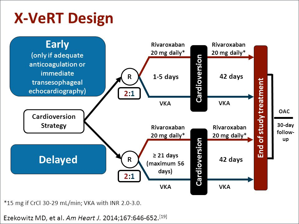X-VeRT Design Early Delayed Cardioversion 2:1 End of study treatment