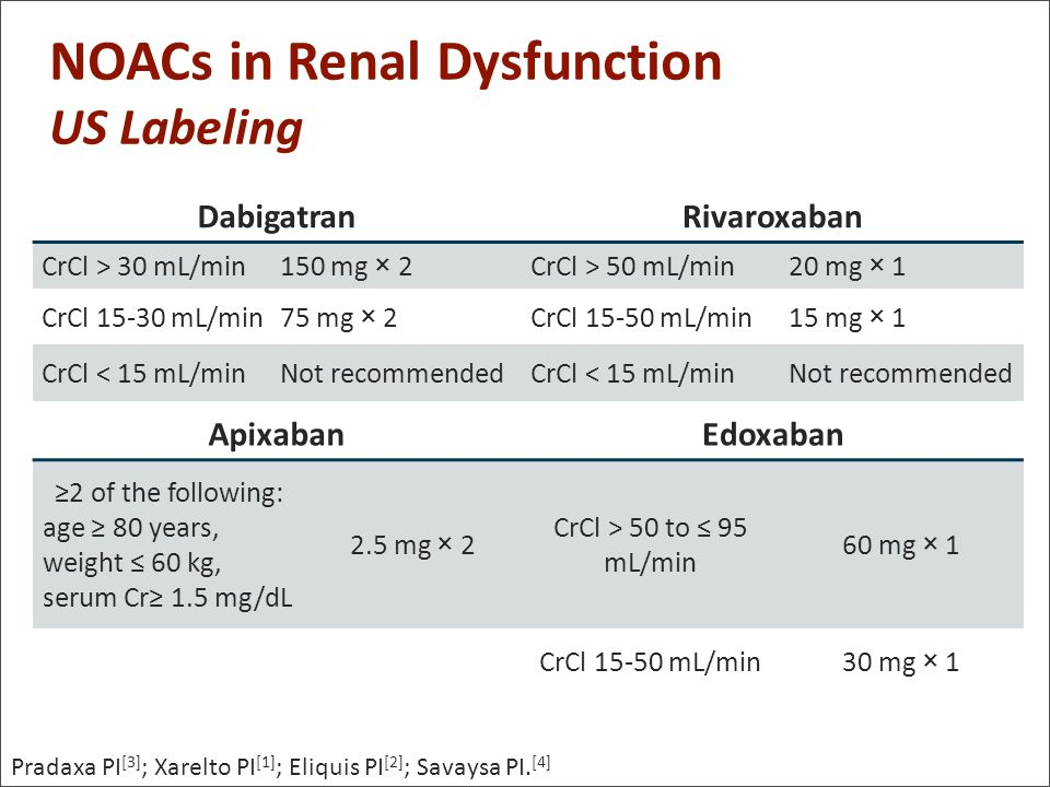 NOACs in Renal Dysfunction